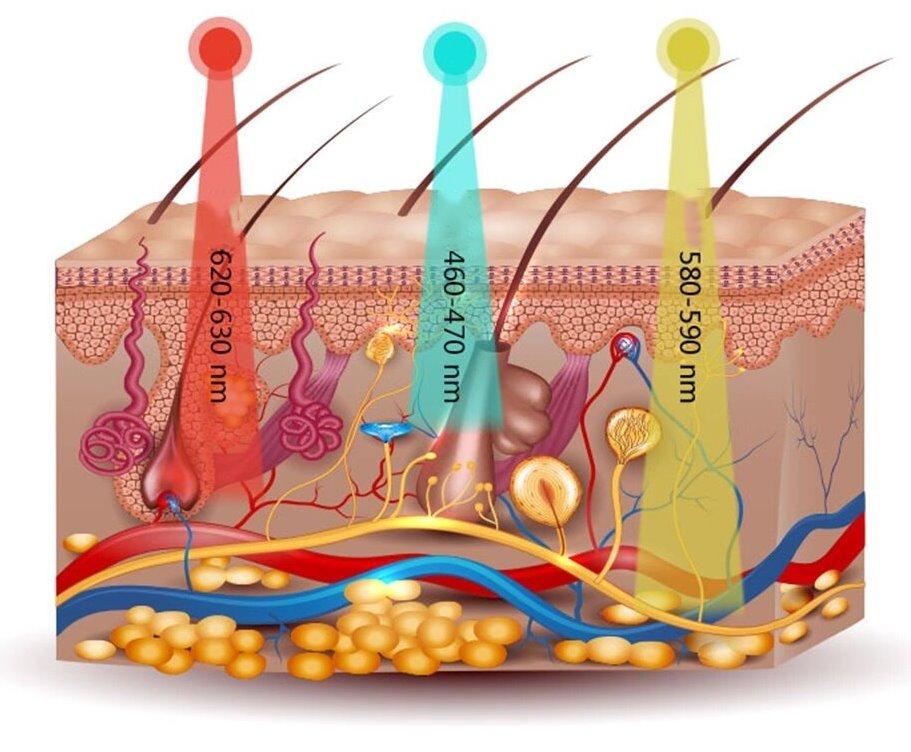светотерапия для кожи